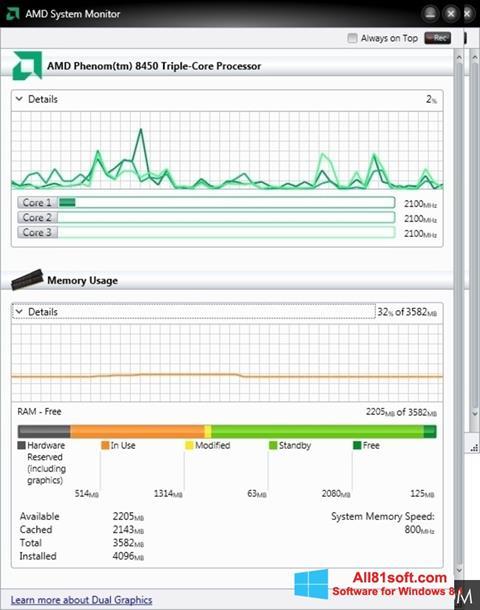 צילום מסך AMD System Monitor Windows 8.1